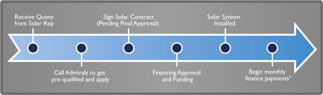 SolarSecured Financing How Does it Work?