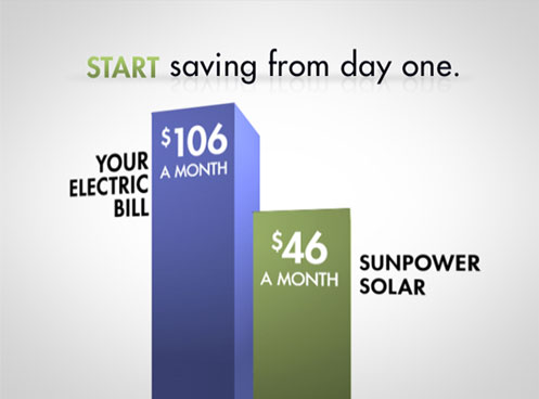 Start saving from day one: Your monthly electric bill before and after SunPower solar.