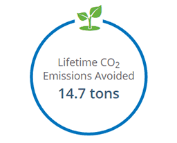 Lifetime CO2 Emissions Avoided 14.7 tons