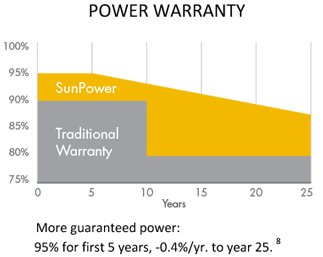 Solar Products Solar Sacramento Sunpower Elite Dealer