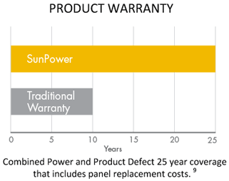 25 Year Product Warranty Graph